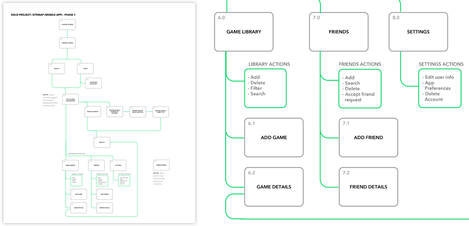 Sitemap iteration graphic